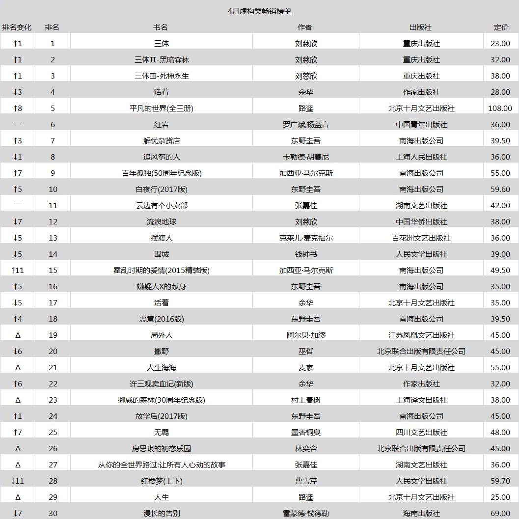 虚构类榜单第二版.png