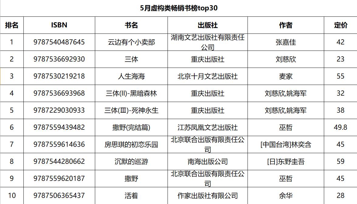 虚构类畅销1-10.png