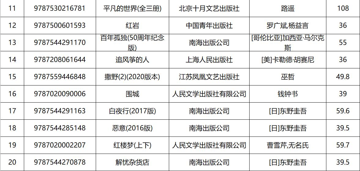 虚构类畅销11-20.png
